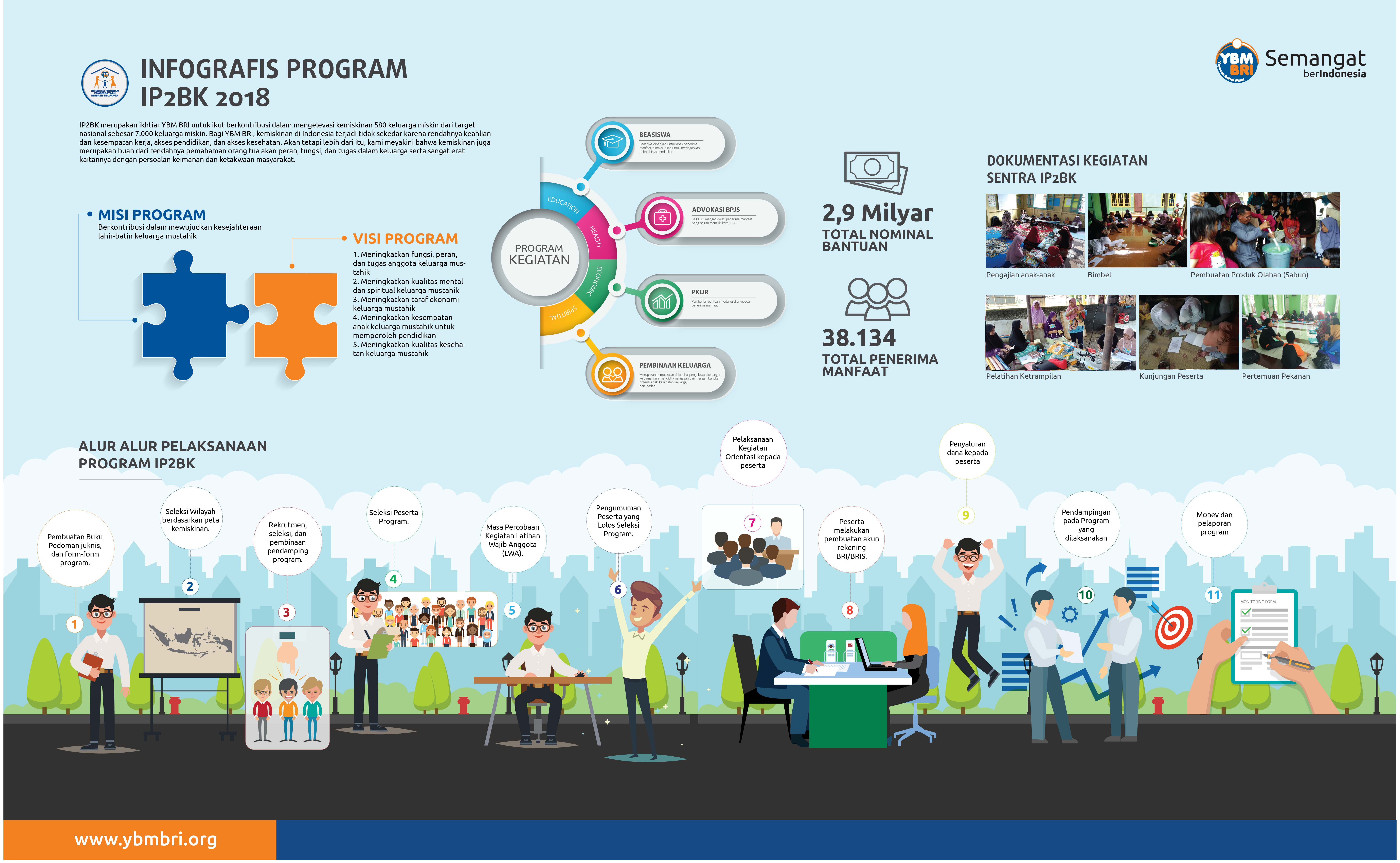 Infografis Integrasi Program Pemberdayaan Berbasis Keluarga (IP2BK) 2018