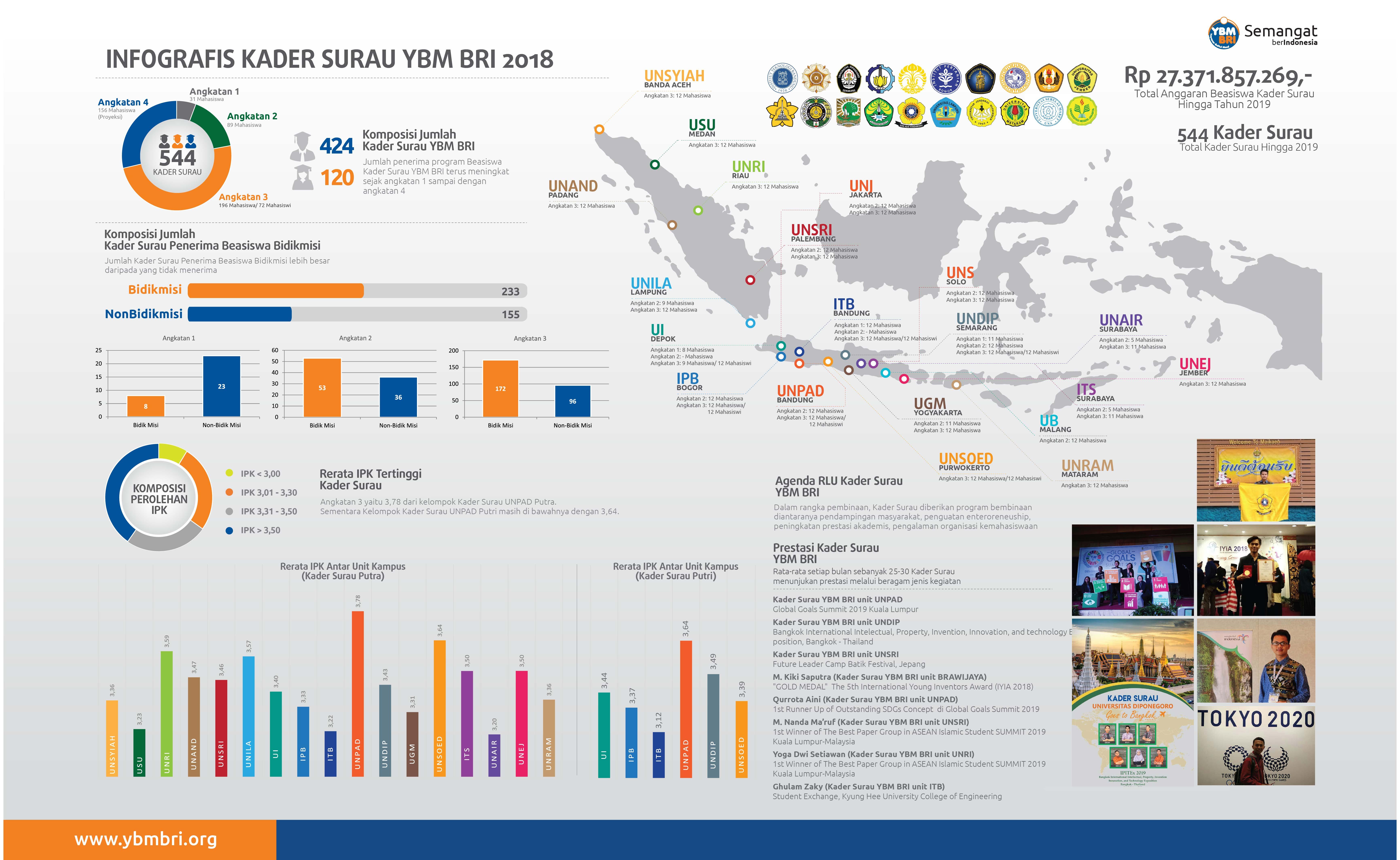 Infografis Program Beasiswa Kader Surau YBM BRI 2018
