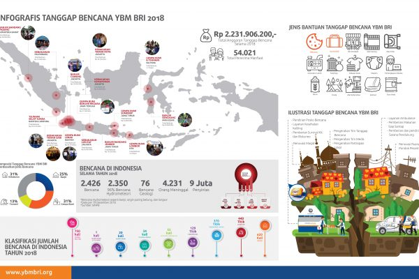 Infografis Peta Persebaran Tanggap Bencana YBM BRI 2018