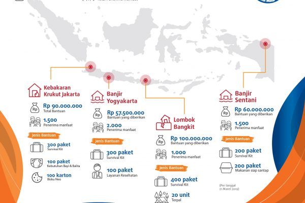 Rekapitulasi Bantuan YBM BRI Tanggap Bencana Bulan Maret 2019