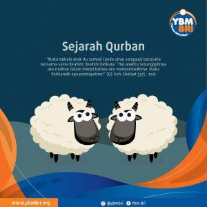 Sejarah Qurban